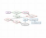 Example Guest Teacher Flow Chart
